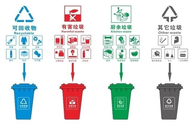 生活垃圾分类的国家及地方政策与法规